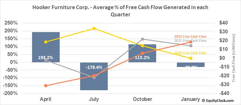 Hooker Furniture Corp. (NASD:HOFT) Free Cash Flow Seasonality