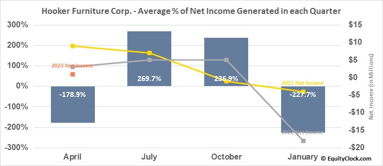 Hooker Furniture Corp. (NASD:HOFT) Net Income Seasonality