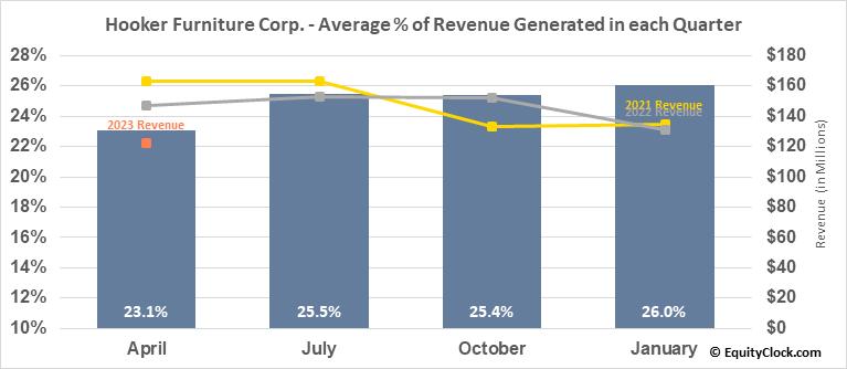 Hooker Furniture Corp. (NASD:HOFT) Revenue Seasonality