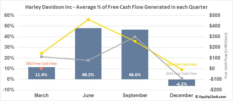 Harley Davidson Inc (NYSE:HOG) Free Cash Flow Seasonality