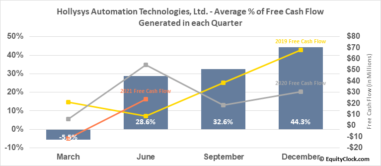 Hollysys Automation Technologies, Ltd. (NASD:HOLI) Free Cash Flow Seasonality