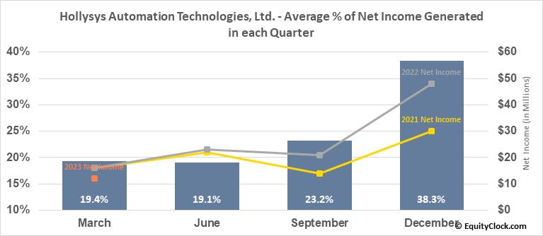 Hollysys Automation Technologies, Ltd. (NASD:HOLI) Net Income Seasonality