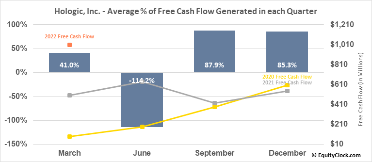 Hologic, Inc. (NASD:HOLX) Free Cash Flow Seasonality