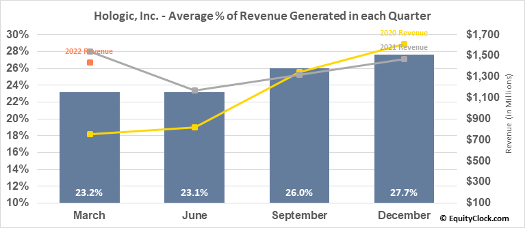 Hologic, Inc. (NASD:HOLX) Revenue Seasonality
