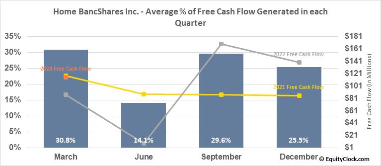 Home BancShares Inc. (NASD:HOMB) Free Cash Flow Seasonality