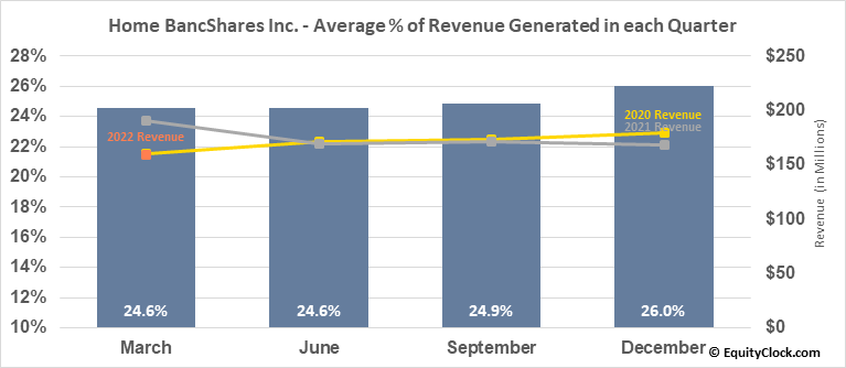 Home BancShares Inc. (NASD:HOMB) Revenue Seasonality