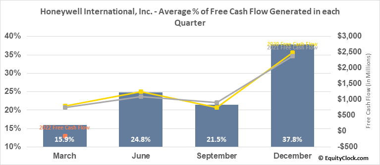 Honeywell Intl (NYSE:HON) Free Cash Flow Seasonality
