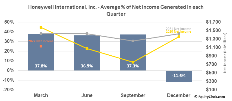 Honeywell Intl (NYSE:HON) Net Income Seasonality