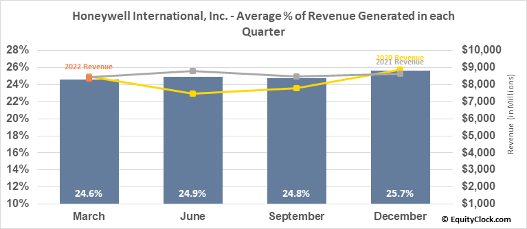 Honeywell Intl (NYSE:HON) Revenue Seasonality