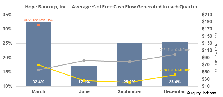 Hope Bancorp, Inc. (NASD:HOPE) Free Cash Flow Seasonality