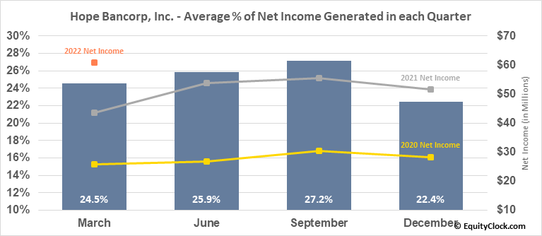 Hope Bancorp, Inc. (NASD:HOPE) Net Income Seasonality