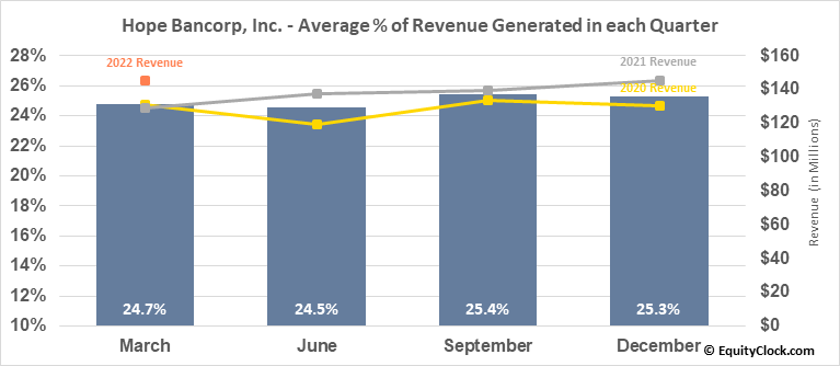 Hope Bancorp, Inc. (NASD:HOPE) Revenue Seasonality