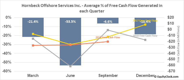 Hornbeck Offshore Services Inc. (NYSE:HOS) Free Cash Flow Seasonality