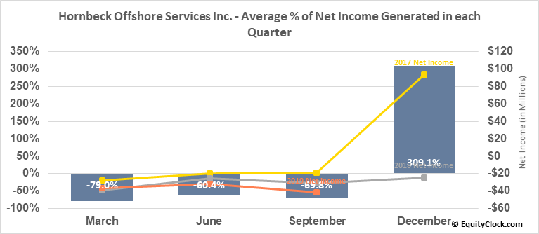 Hornbeck Offshore Services Inc. (NYSE:HOS) Net Income Seasonality