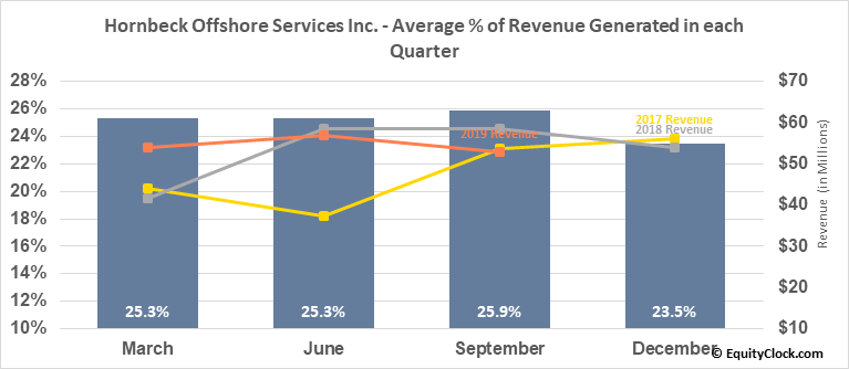 Hornbeck Offshore Services Inc. (NYSE:HOS) Revenue Seasonality