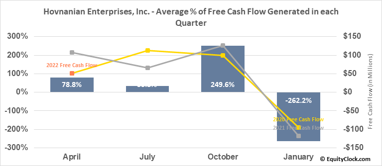 Hovnanian Enterprises, Inc. (NYSE:HOV) Free Cash Flow Seasonality