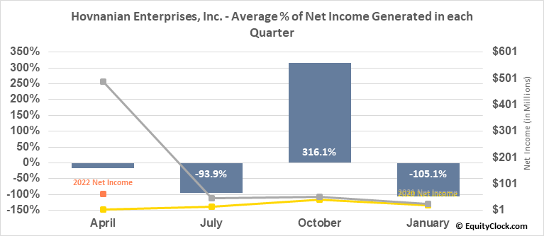 Hovnanian Enterprises, Inc. (NYSE:HOV) Net Income Seasonality