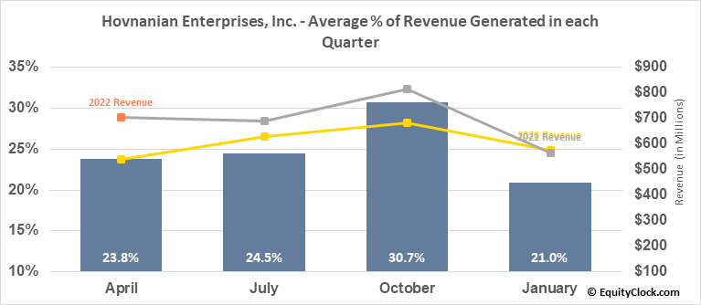 Hovnanian Enterprises, Inc. (NYSE:HOV) Revenue Seasonality