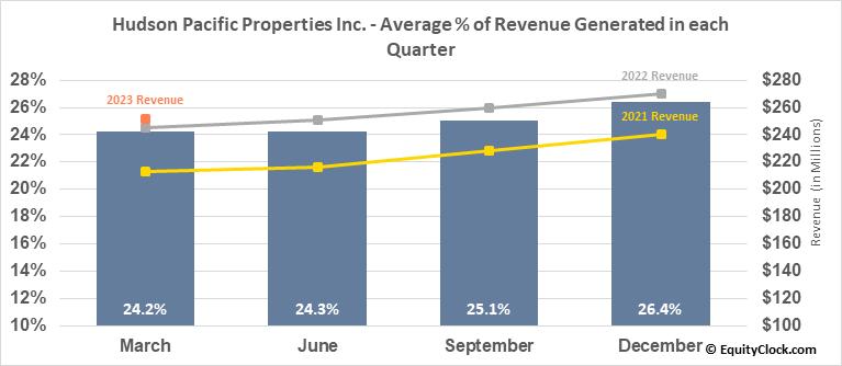 Hudson Pacific Properties Inc. (NYSE:HPP) Revenue Seasonality