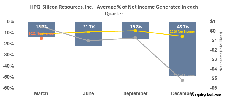 HPQ-Silicon Resources, Inc. (TSXV:HPQ.V) Net Income Seasonality