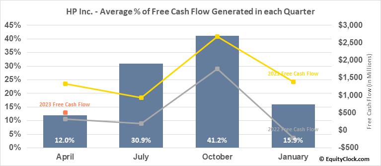 HP Inc. (NYSE:HPQ) Free Cash Flow Seasonality