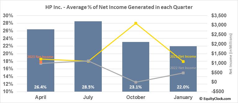 HP Inc. (NYSE:HPQ) Net Income Seasonality