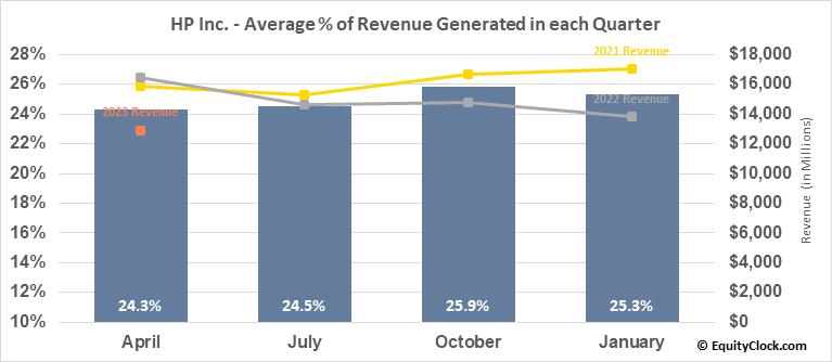 HP Inc. (NYSE:HPQ) Revenue Seasonality