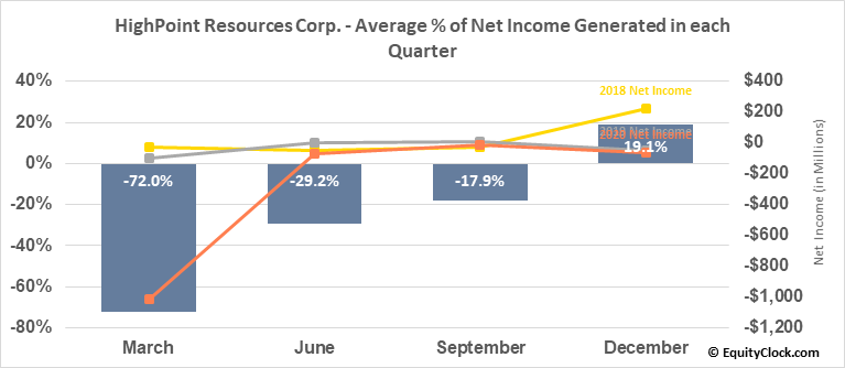 HighPoint Resources Corp. (NYSE:HPR) Net Income Seasonality