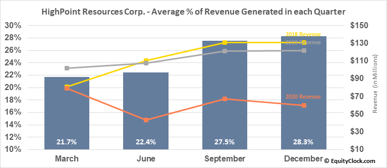 HighPoint Resources Corp. (NYSE:HPR) Revenue Seasonality