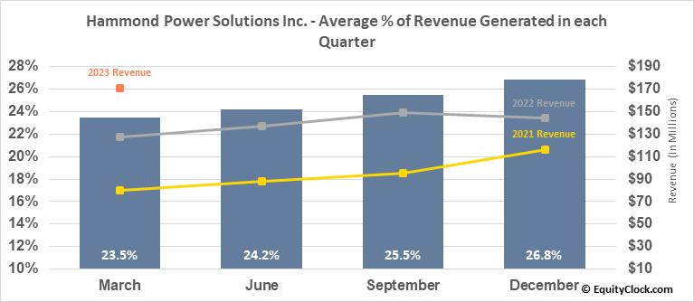 Hammond Power Solutions Inc. (TSE:HPS/A.TO) Revenue Seasonality