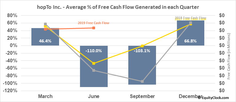 hopTo Inc. (OTCMKT:HPTO) Free Cash Flow Seasonality