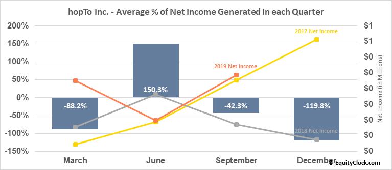 hopTo Inc. (OTCMKT:HPTO) Net Income Seasonality