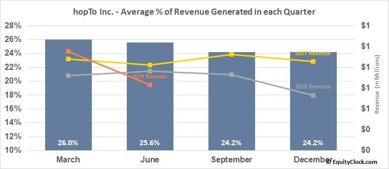 hopTo Inc. (OTCMKT:HPTO) Revenue Seasonality