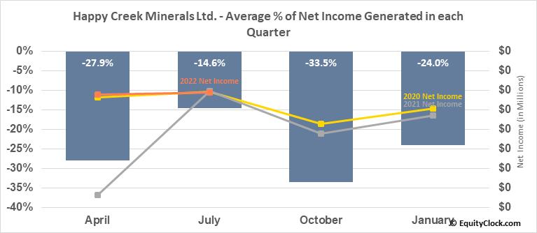 Happy Creek Minerals, Ltd. (TSXV:HPY.V) Net Income Seasonality