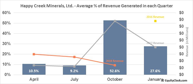 Happy Creek Minerals, Ltd. (TSXV:HPY.V) Revenue Seasonality