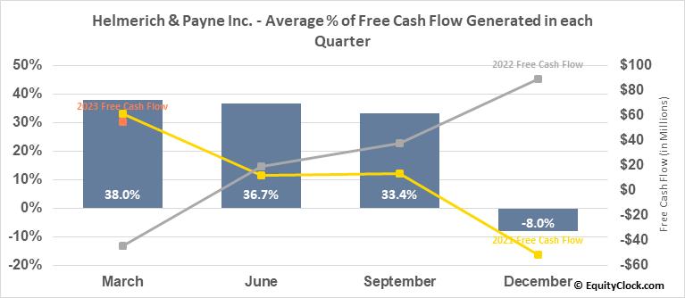 Helmerich & Payne Inc. (NYSE:HP) Free Cash Flow Seasonality