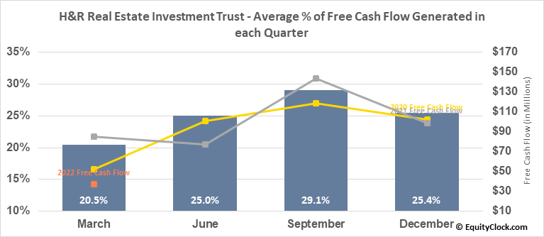 H&R Real Estate Investment Trust (TSE:HR/UN.TO) Free Cash Flow Seasonality