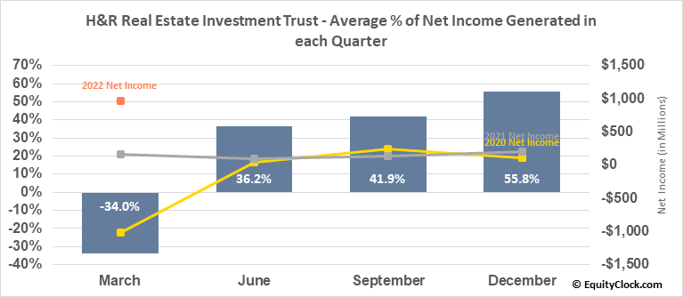 H&R Real Estate Investment Trust (TSE:HR/UN.TO) Net Income Seasonality