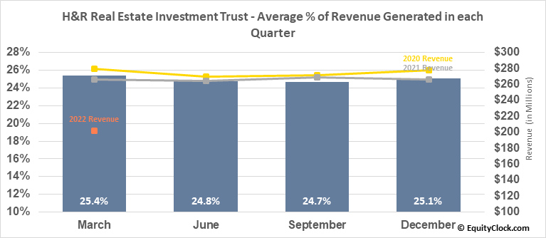H&R Real Estate Investment Trust (TSE:HR/UN.TO) Revenue Seasonality