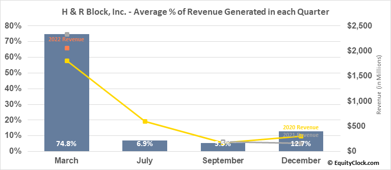 H & R Block, Inc. (NYSE:HRB) Revenue Seasonality