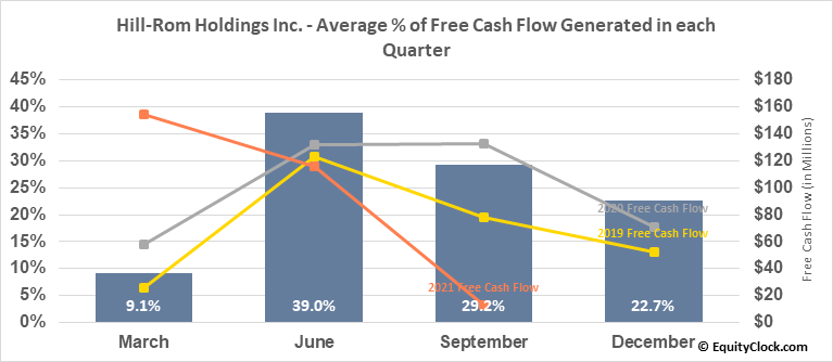 Hill-Rom Holdings Inc. (NYSE:HRC) Free Cash Flow Seasonality
