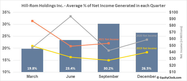 Hill-Rom Holdings Inc. (NYSE:HRC) Net Income Seasonality