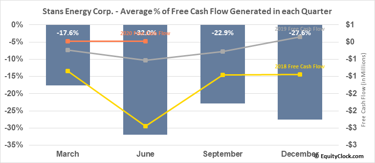 Stans Energy Corp. (TSXV:HRE.V) Free Cash Flow Seasonality