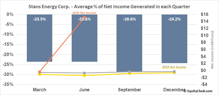 Stans Energy Corp. (TSXV:HRE.V) Net Income Seasonality