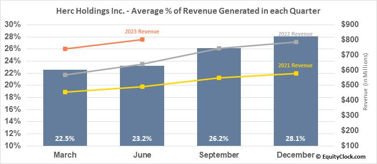 Herc Holdings Inc. (NYSE:HRI) Revenue Seasonality