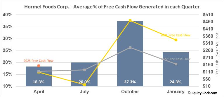Hormel Foods Corp. (NYSE:HRL) Free Cash Flow Seasonality