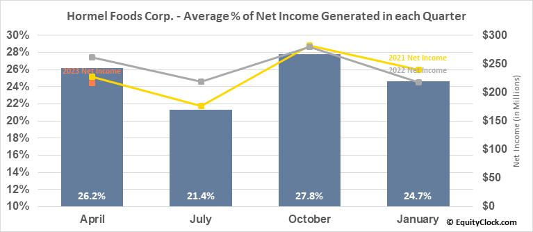 Hormel Foods Corp. (NYSE:HRL) Net Income Seasonality