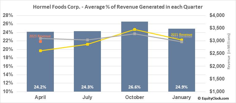 Hormel Foods Corp. (NYSE:HRL) Revenue Seasonality