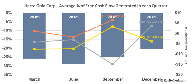 Harte Gold Corp (TSE:HRT.TO) Free Cash Flow Seasonality