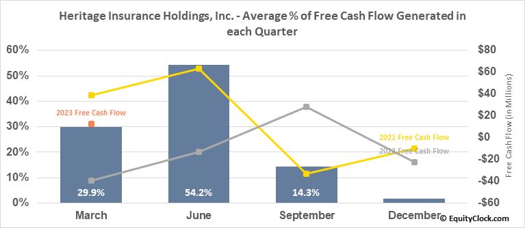 Heritage Insurance Holdings, Inc. (NYSE:HRTG) Free Cash Flow Seasonality